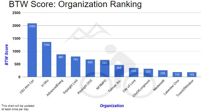 Bike To Work Organization Rankings