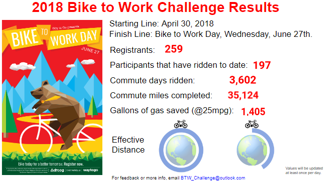 Bike To Work Challenge Results