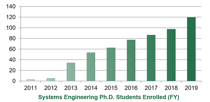 CSU Systems Engineering Ph.D. students enrolled (FY)