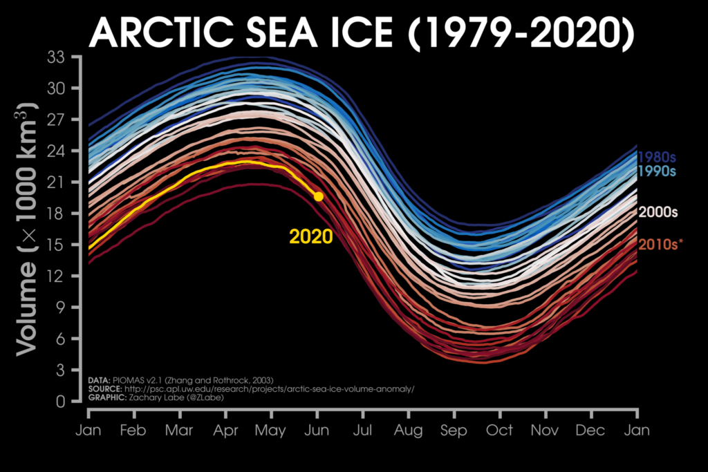 Despite some year-to-year variability, this visualization shows that the long-term depletion of Arctic sea ice volume is clear.