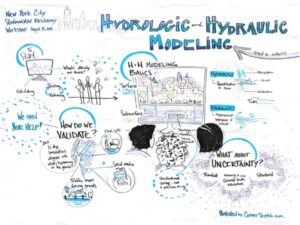 Illustration of notes from a stormwater resiliency workshop by Karina Branson with Conversketch.