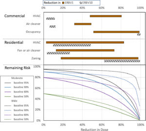 graph with relative risk reductions of particle mitigation strategies